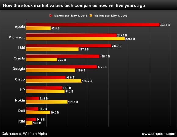 近5年来苹果公司市值的增长及相关对比