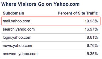 为什么电子邮箱对谷歌、微软和雅虎至关重要