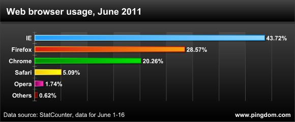 最常用的网页浏览器及版本统计报告