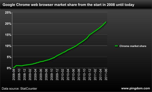 谷歌Chrome有望在一年内成为全球第一大浏览器