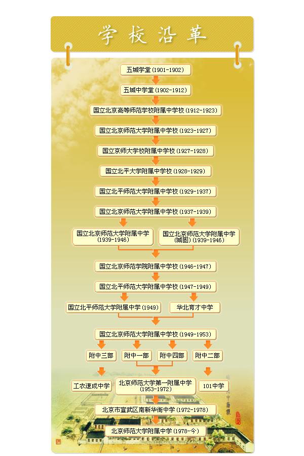 北京师范大学附属中学校史沿革
